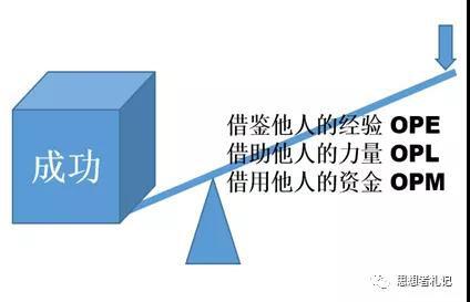 杠杆的工作原理是什么意思_加杠杆是什么意思通俗