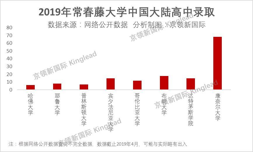 常春藤大学中国录取一览:公办学校占主导力量北京领跑全国