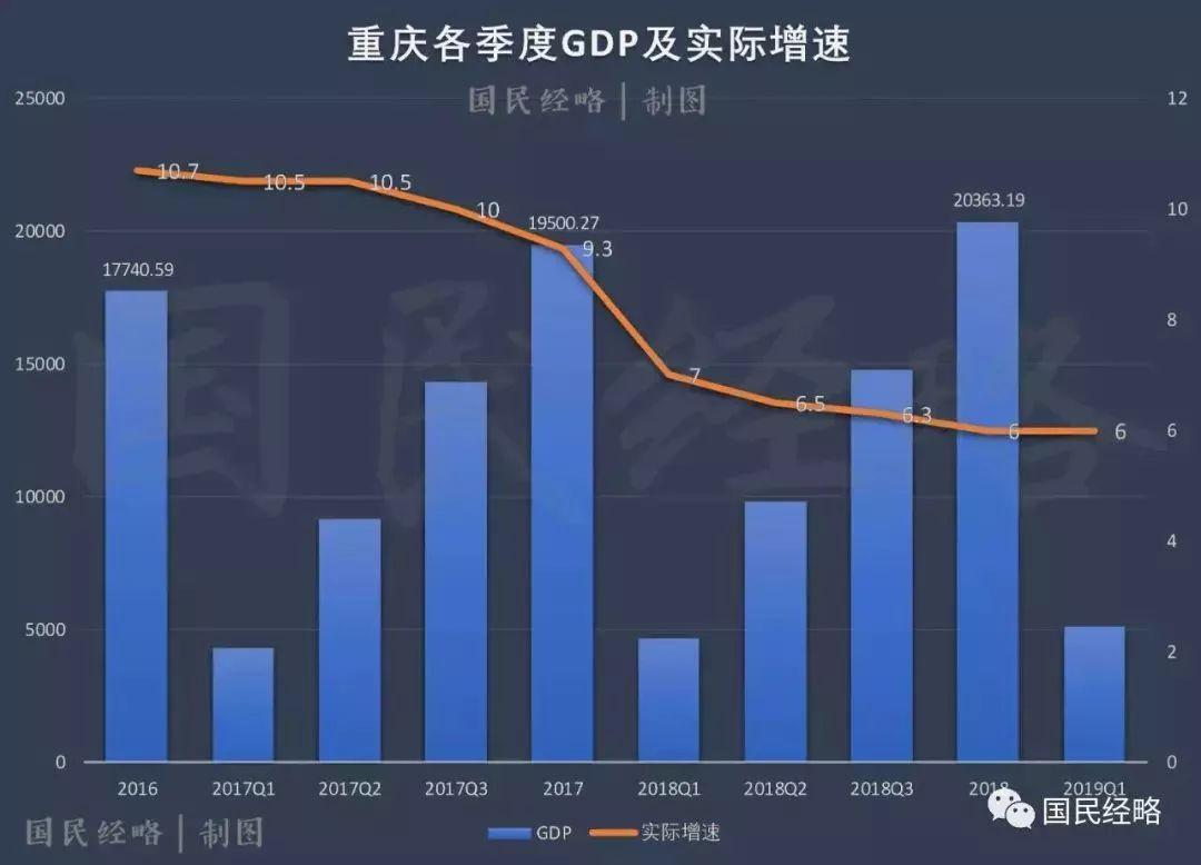 一季度天津gdp增长率_天津gdp
