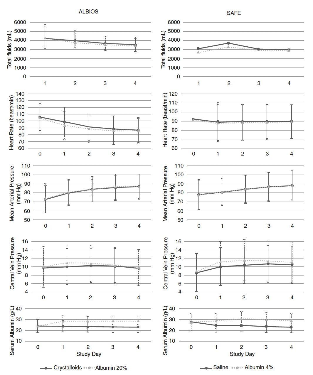 白蛋白应该是低血容量患者液体复苏的首选胶体吗?
