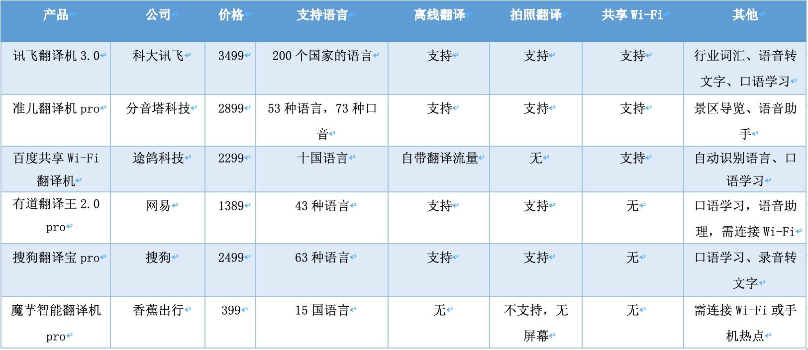 售价高、可替代性强,翻译机的旅游时机还有多久到?