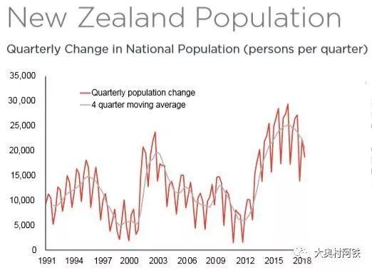 2019年新西兰人口总数_2019新西兰火山喷发