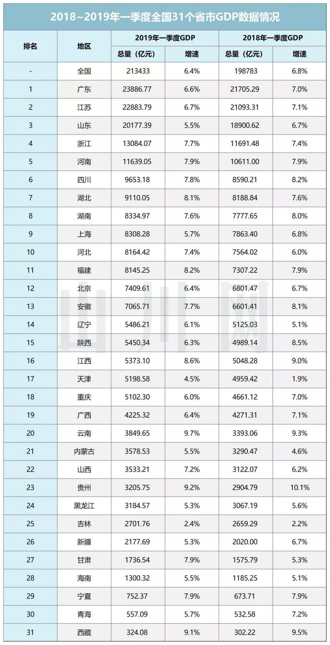 中国2019年gdp总量是多少_2019年全国各省GDP经济总量排名 GDP过万亿省份名单
