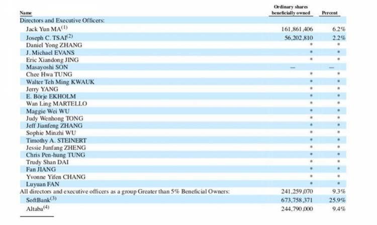 阿里高管年薪总支出达5亿,马云持股略降,蒋凡跻身38位合伙人