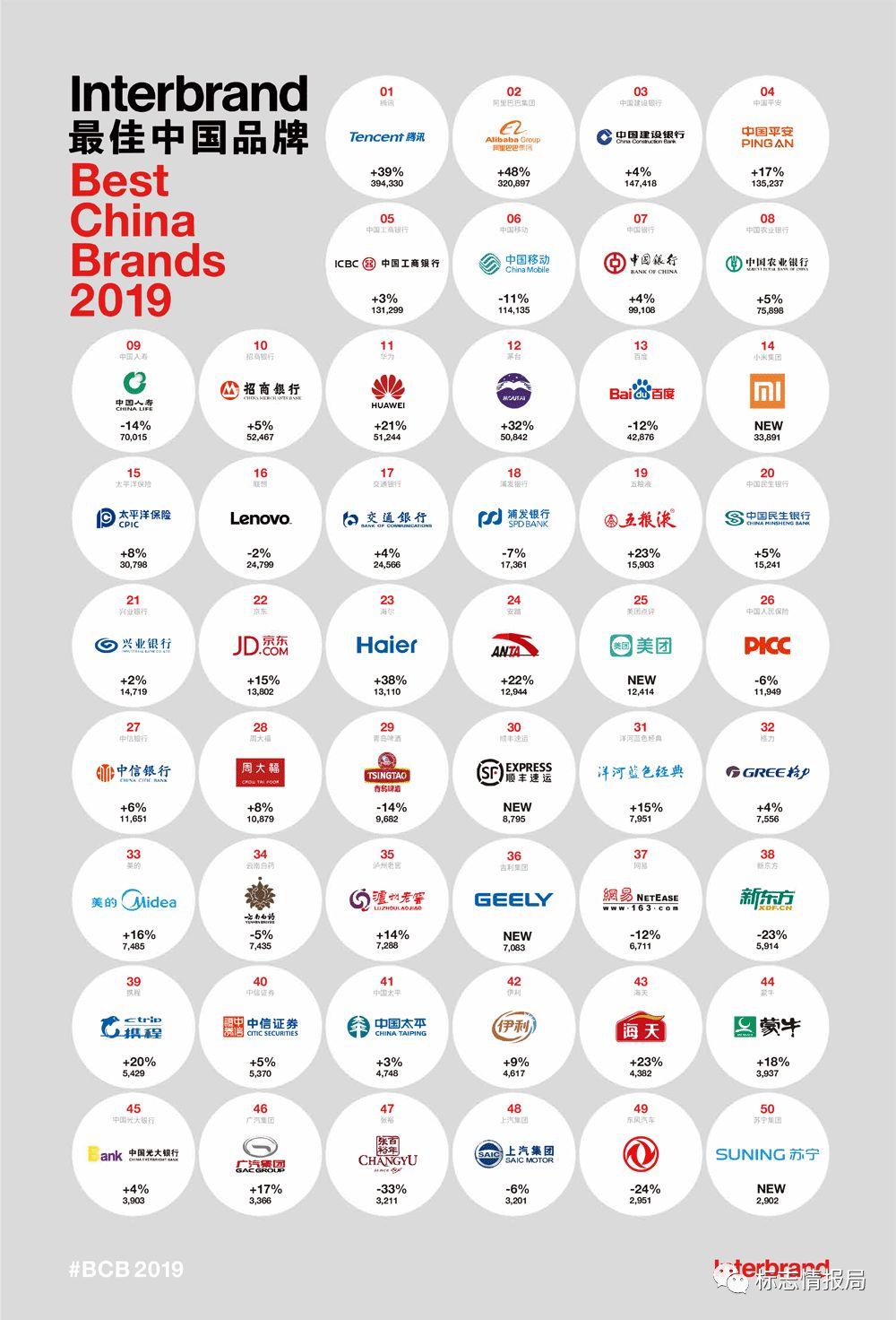 2019品牌排行_2019全球传媒品牌排行榜,前十强美国占了九席,优酷爱奇艺上