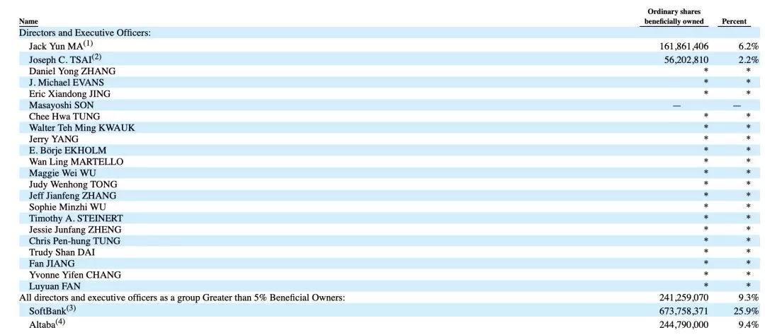 阿里最新股权结构调整:马云持股降至6.2%