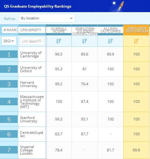2019就业排行_2019大学就业前景好的10大专业排名