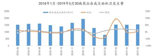 5月商品房微涨成交,古城周期去化攻略降至10个月以下丽江大研重点住宿城市图片