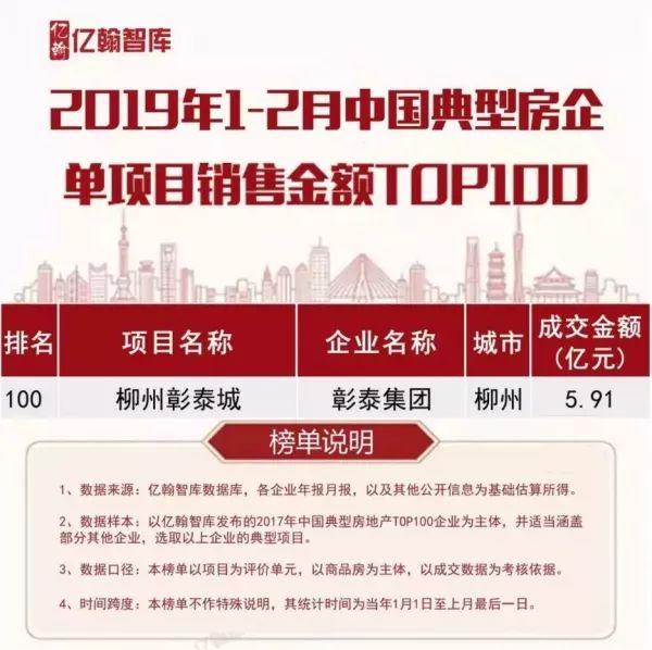 91亿销售业绩,勇夺中国单盘销售金额top100,是柳州唯一入榜楼盘(数据