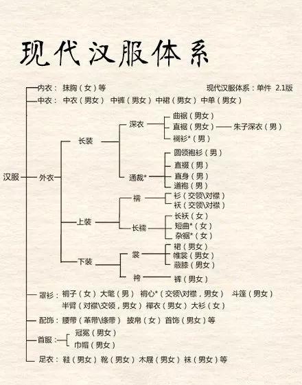 中国的汉服你知道多少?