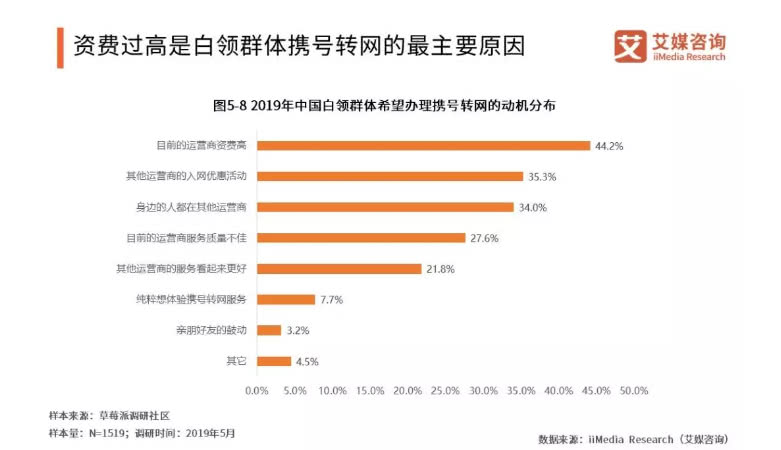 自由携号转网分析报告:中国移动用户最积极_因资费太贵?