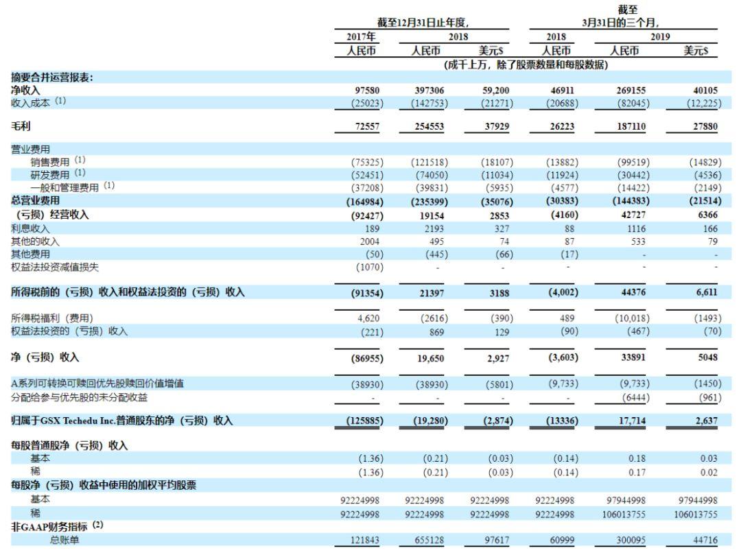 市值24亿美元,跟谁学成功IPO:仅融完A轮就上市