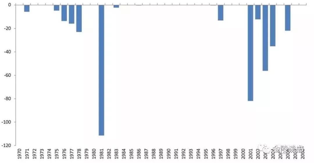 高柏:美元,大国兴衰的原点
