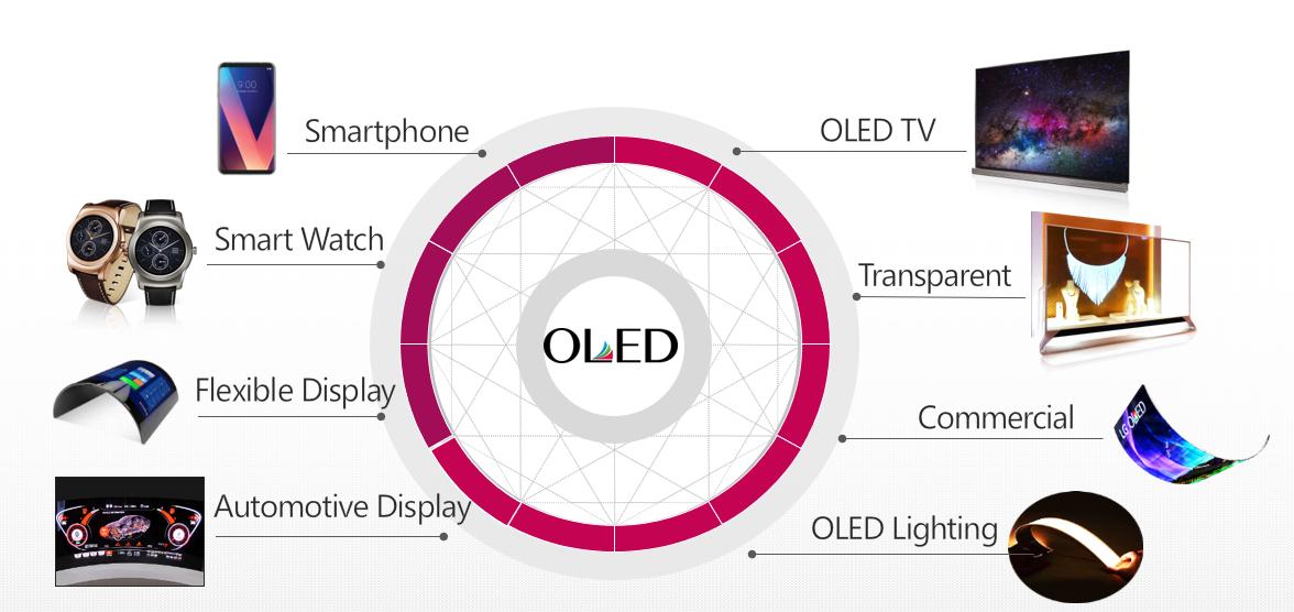 OLED势不可挡  中国即将进入OLED时代