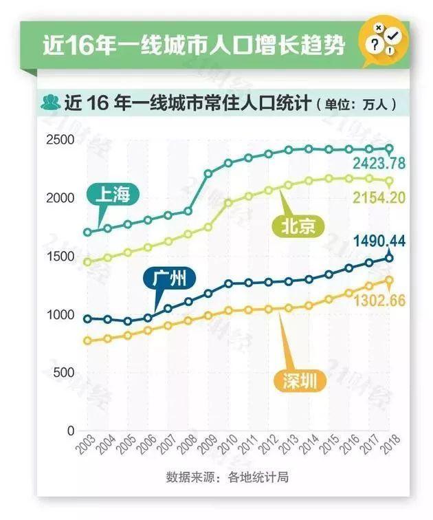 深圳市2000年人口净流入_深圳市人口密度分布图
