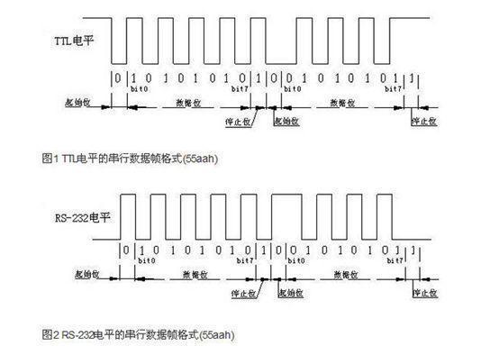 cmos电平与ttl电平、RS232电平的区别是什么?