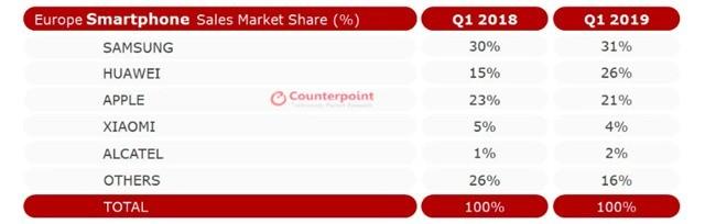 华为手机欧洲市场份额创新高 距榜首一步之遥