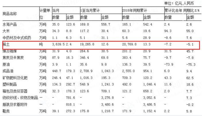 5月稀土出口环比下跌16%,相关概念股大幅上涨