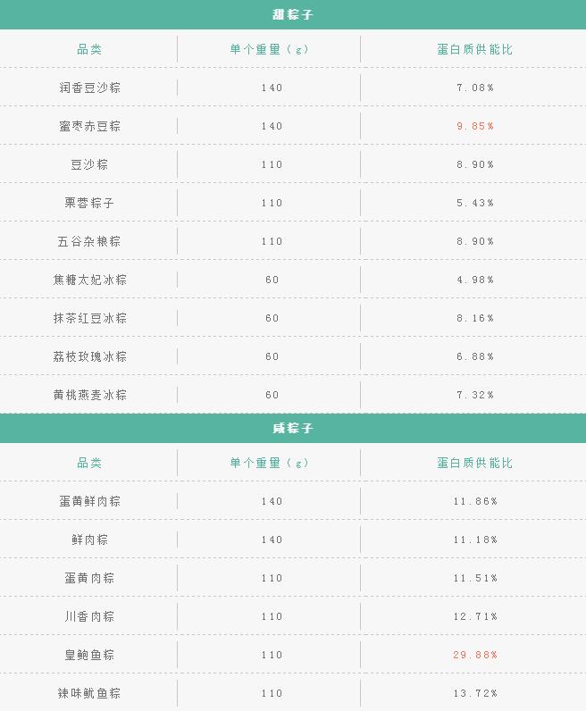 减肥期间吃粽子会胖吗图片
