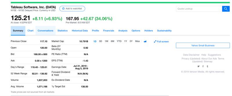 企服领域再现大手笔交易,Salesforce 157 亿美元收购 Tableau