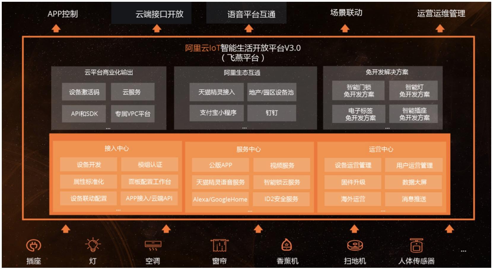 """阿里云生活物联网平台3.0发布,助力智能家电""""中国造、全球卖"""""""