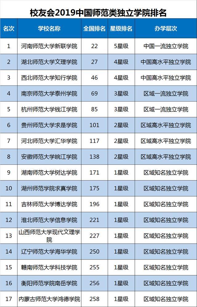 2019网游盈利排行_2019中国大学排名1200强公布,武汉大学第9,山东大学第
