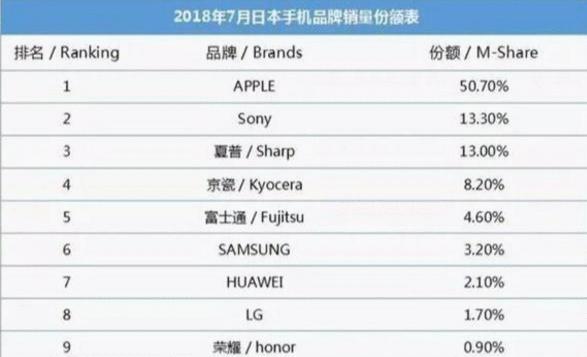 这世界好象就剩下中、美、韩的手机在卖了?