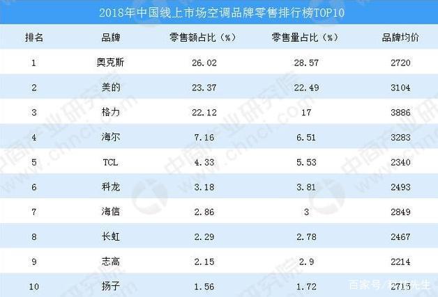 2019空调销量排行_2018年中国线下空调销量排行榜TOP10
