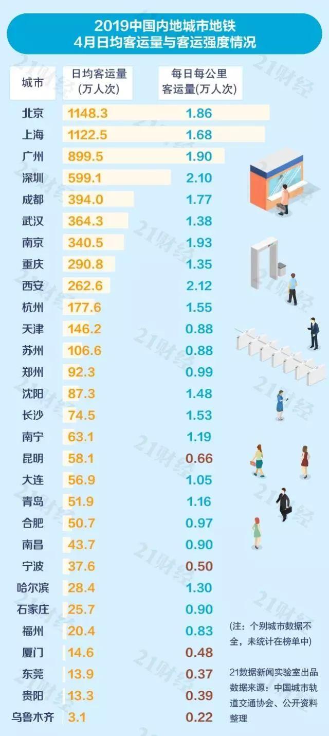 2019城市收入排行_从宏观经济观察城市,谁的潜力更大