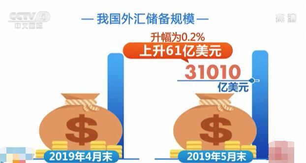 国家外汇管理局:中国外汇储备规模环比小幅回升