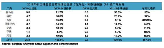技术+品牌+生态 解读小度智能音箱夺冠中国市场的三大法宝