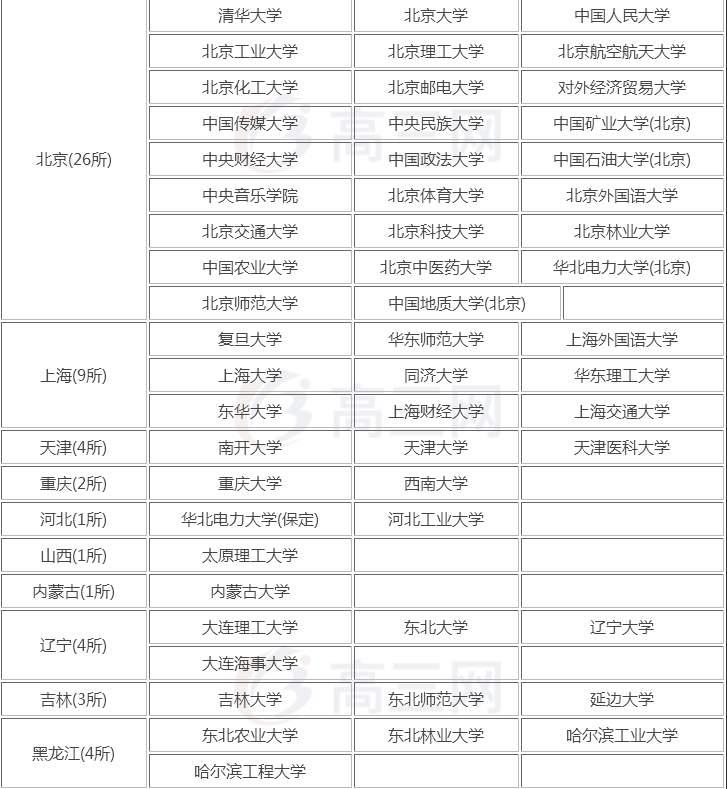 211大学名单排名_211大学名单图片