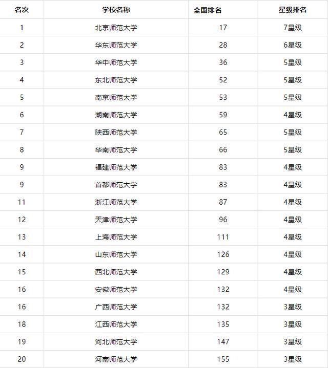 """全国师范大学排名_2019全国""""师范类大学""""排名出炉!网友:前10强变化太大了!_涵涵"""