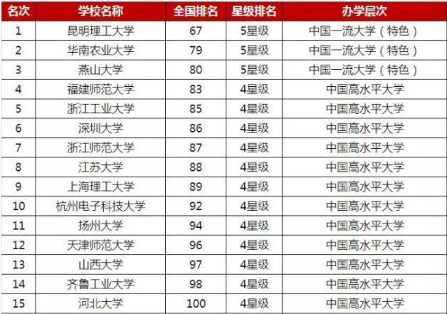 2019年中国大学排行_2019中国大学排行榜公布 浙大排名超越北大