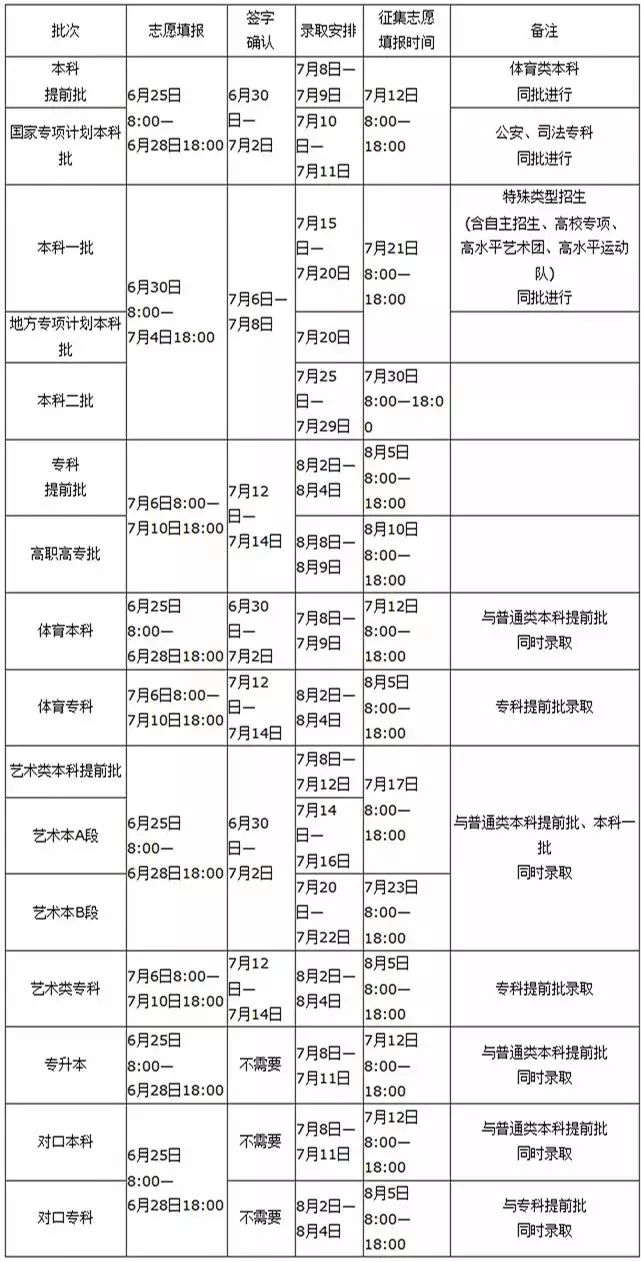 河南省2019年普通高校招生志愿填报q高考成绩和操作飞车v飞车?终结者2方法大作战录取结果图片