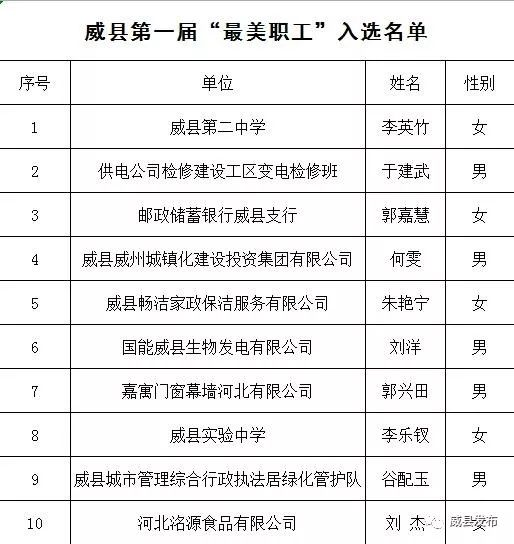 威县人口_河北邢台市各区县人口排行 宁晋县最多,威县第二,新河县最少