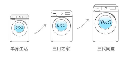 WiFi智能远程操控 洗脱一体 变频 10KG容量,还要什么自行车