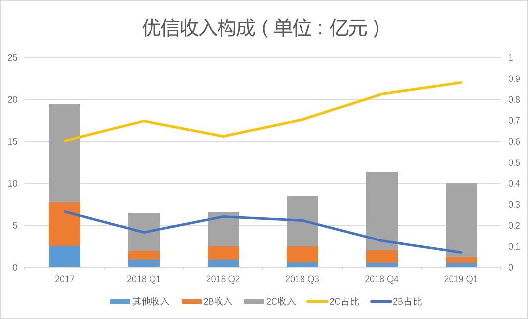 2019年一季度净亏损2.84亿元,心有2C业务占比上升