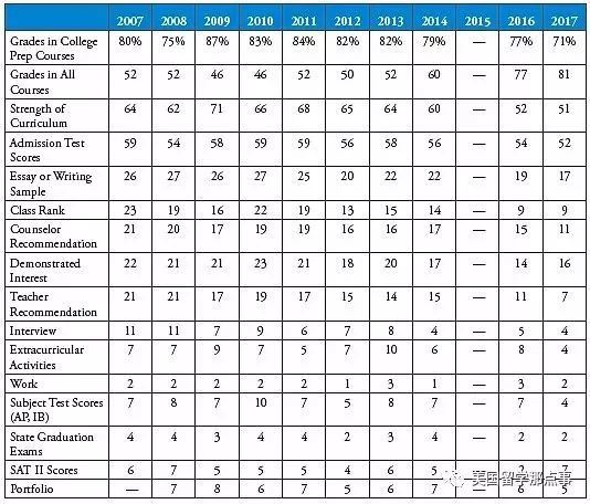 Top Tier Admissions:美国顶尖名校的10年录取信息与趋势