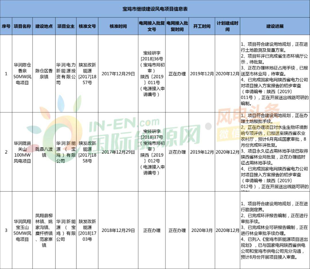 废止69MW,续建350MW!陕西宝鸡市风电项目建设名单出炉!