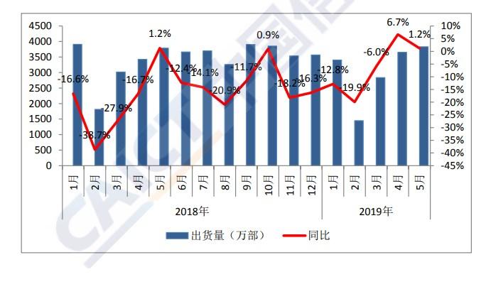 中國信通院:5月份國內手機市場總體出貨量3829.4 萬部