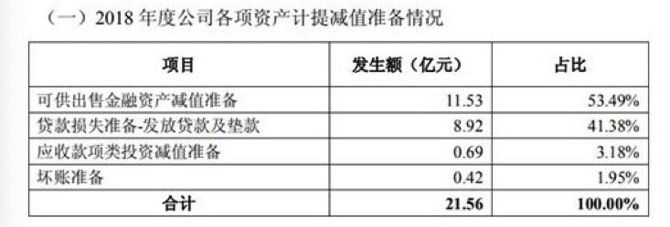 """安信信托频""""踩雷""""25项目逾期117亿元,高管绩效薪酬不降反升"""