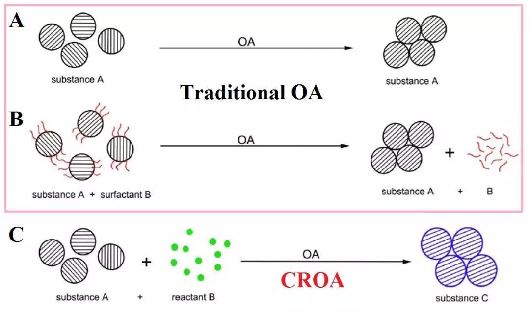 图1晶体取向聚集(oa)模式示意图:(a)传统形式1:纳米颗粒直接界面熔合形成单晶;(b)传统形式2:纳米颗粒在表面活性剂帮助下形成单晶;(c)化学反应导向的取向聚集模式.
