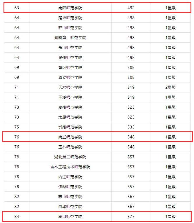 河南师范大学排名_河南师范大学
