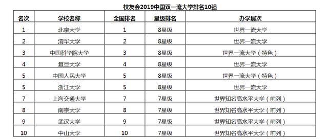 2019年中国双一流大学137所排名及完整名单