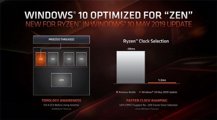 winxp主题之家,Windows 10 5月更新将为AMD带来优化:游戏性能提升15%