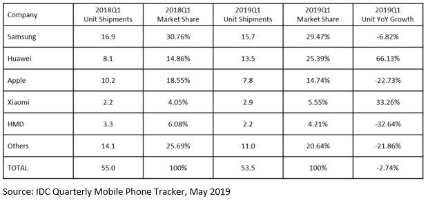 华为手机在欧洲份额逼近三星,苹果被彻底甩开,小米升至第四