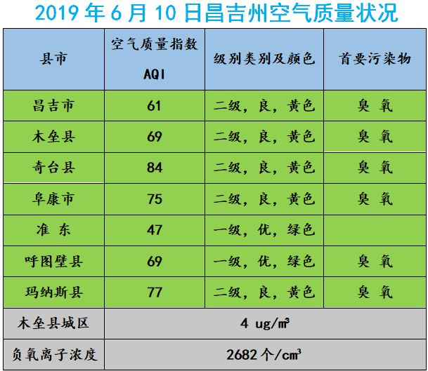 2019年6月10日木垒新闻、天气状况_绵阳网赚论坛
