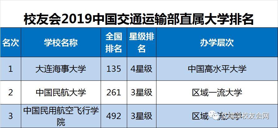 2019年全国大学排行_2019最全最新全国好大学排行榜