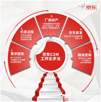 京品家電走紅京東618 行業專家:C2M反向定制要爆品更要規模效應